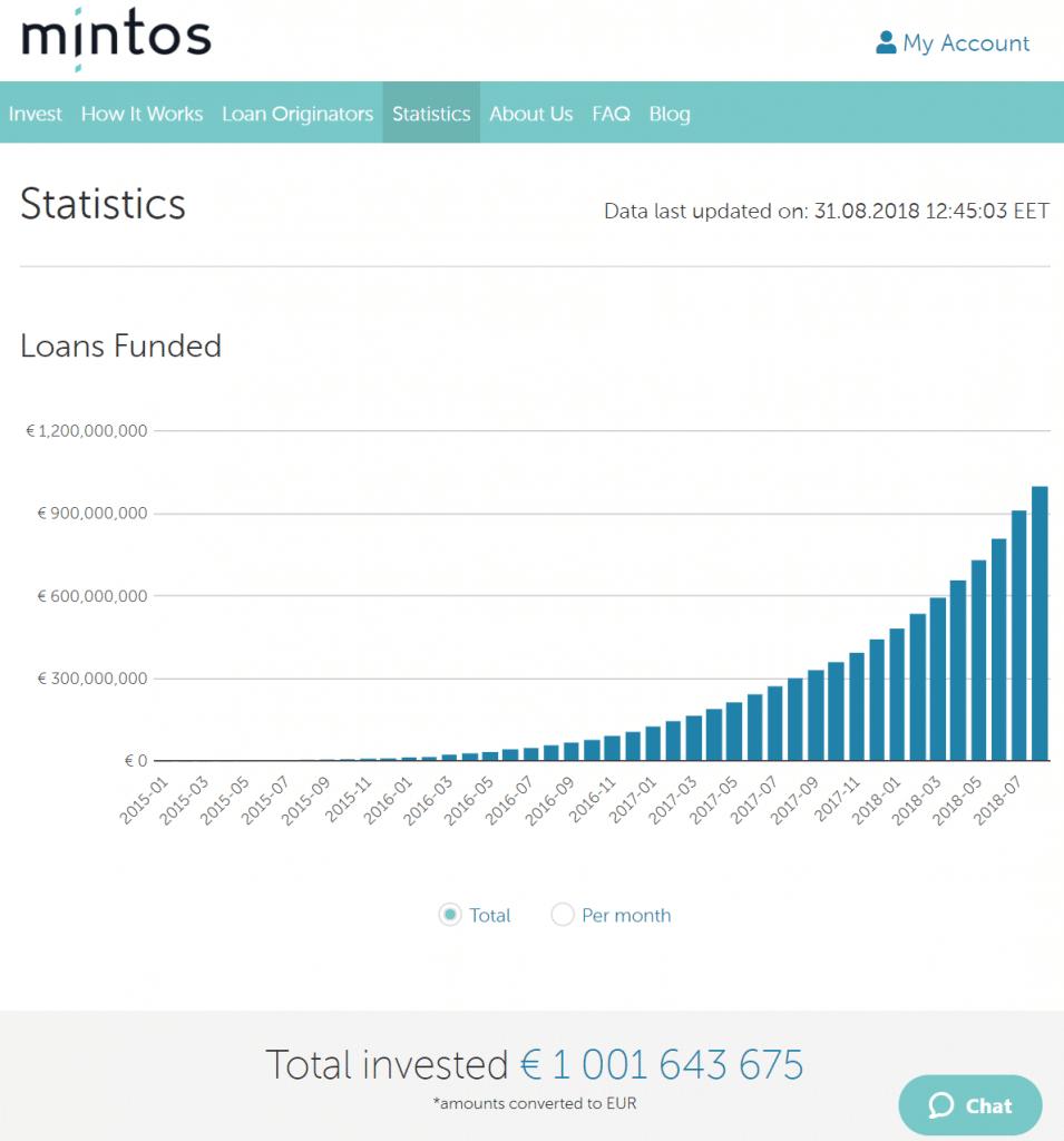 Mintos е най-голямата P2P платформа в Европа с ивестирани над 1 милиард евро