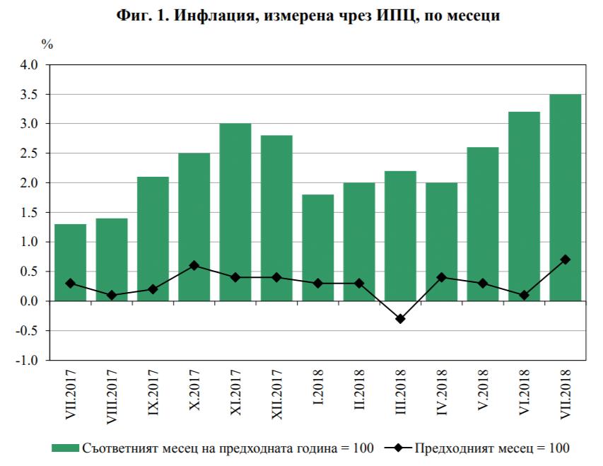гоишна инфлация за 2018 в България, депозит, ниски лихви