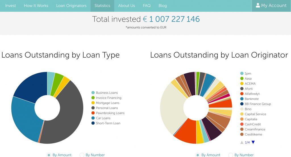 Статистика в Mintos peer to peer lending platform Минтос п2п платформа
