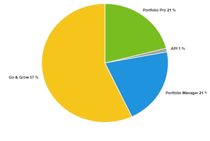 Bondora Go&Grow Peer to peer P2P П2П