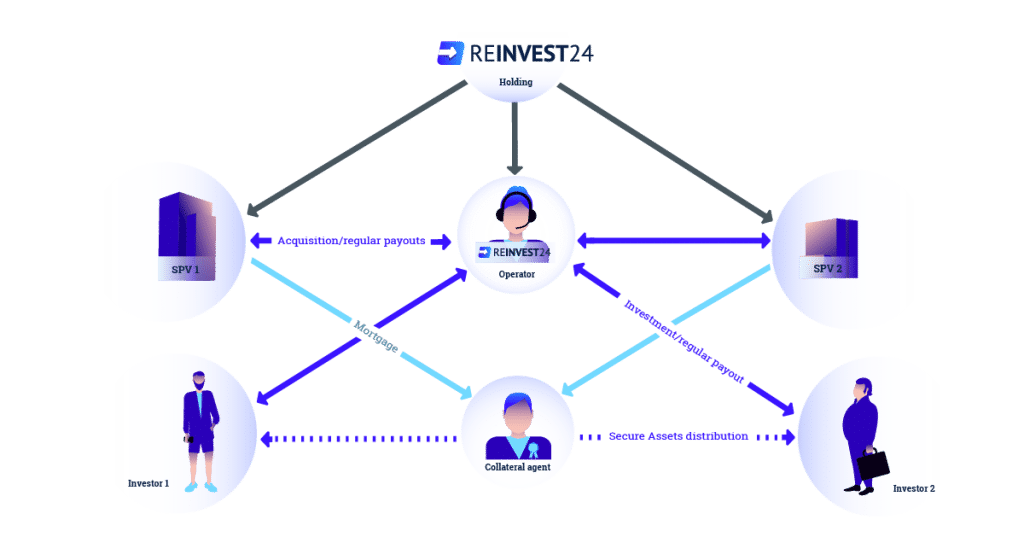 Reinvest24 review SPV P2P for rental income