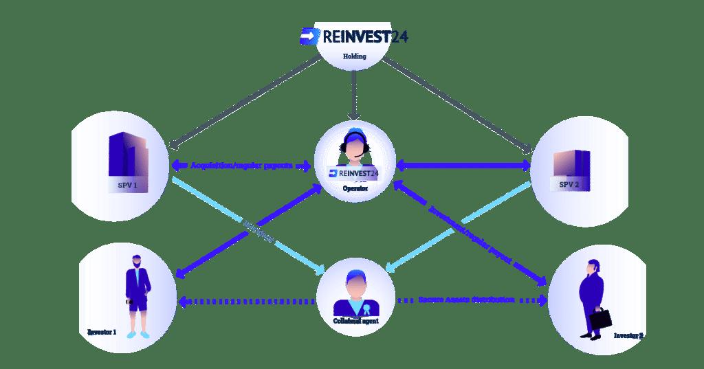 Reinvest24 ревю P2P недвижим имот обезпечение ипотека