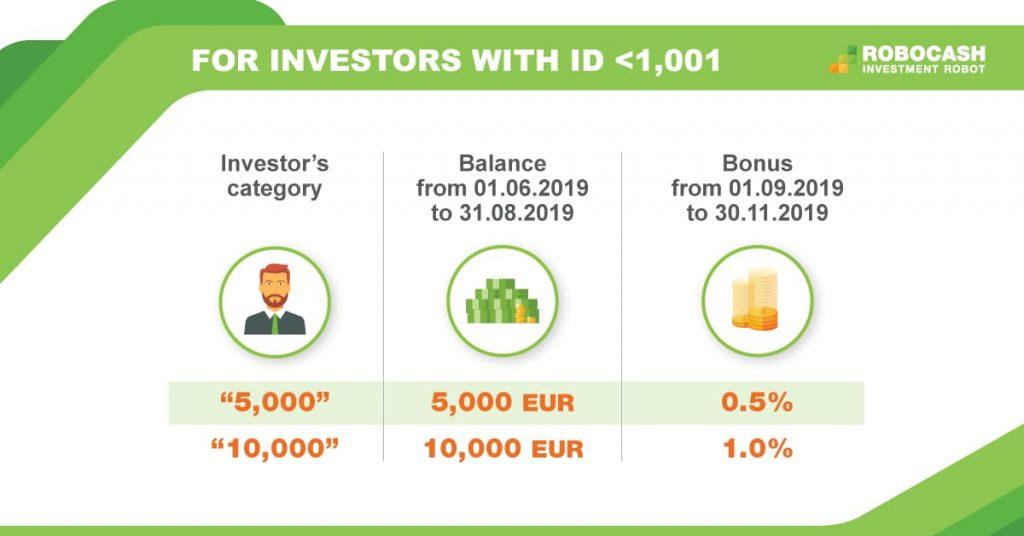 Бонус за първите 1000 инвеститори