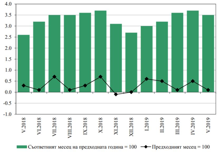 P2P инвестициите и финтех инфлация България май 2019