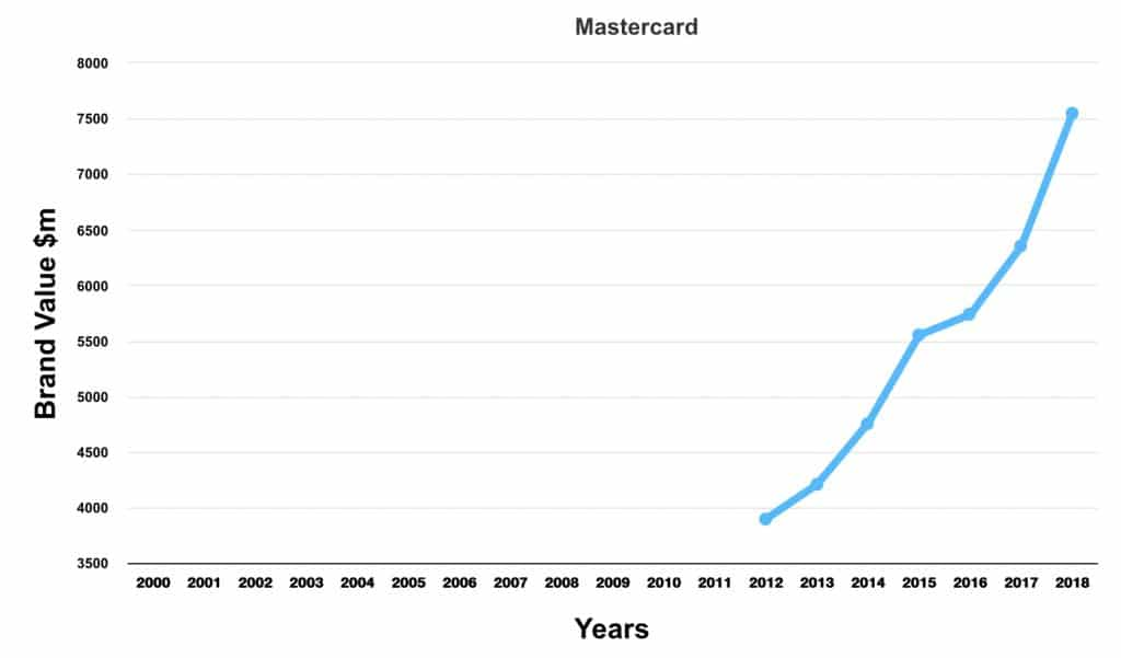 Mastercard sonic brand value