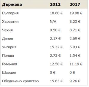 такси за Revolut с банков превод