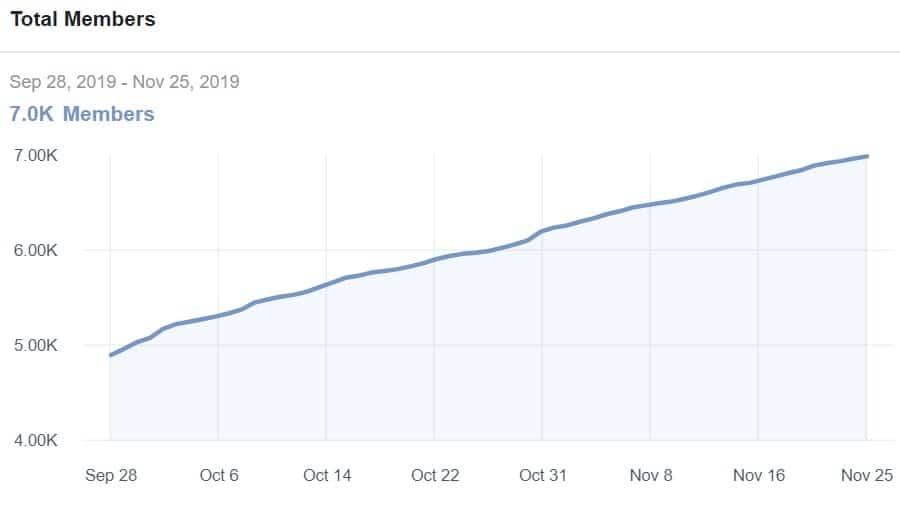 Българската група на потребителите на Revolut расте с 1000 души