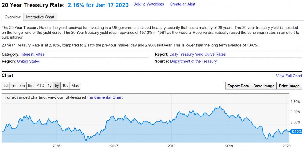 Взаимни фондове и ETF в облигации лихви