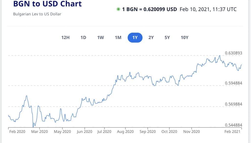 курс долар лев
