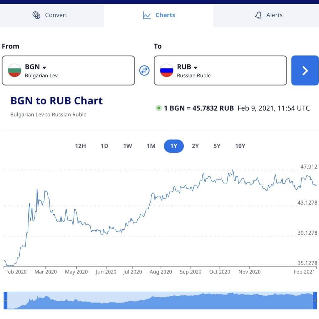 валутният риск при инвестирането