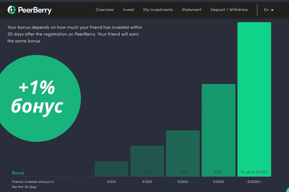 Peerberry бонус +1%
